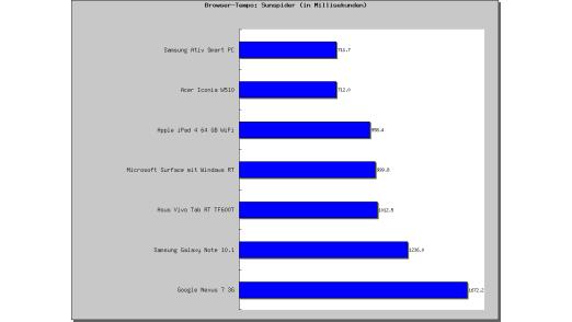 Die Tablets mit Windows 8 und Atom-CPU liegen im Sunspider-Test knapp vor dem iPad und den RT-Kollegen