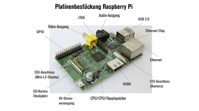 Do it yourself: Media-Center mit Mini-PC Raspberry Pi einrichten