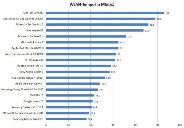 Windows-Tablets und das iPad Air haben das schnellste WLAN