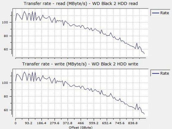 Sequenzielle Lese- und Schreibraten (untere Kurve) der Black²-HDD
