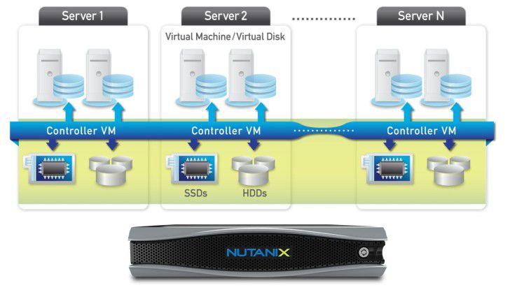 Die Nutanix Virtual Compting Platform