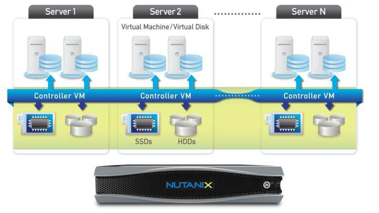 Architektur der Nutanix Virtual Compting Platform
