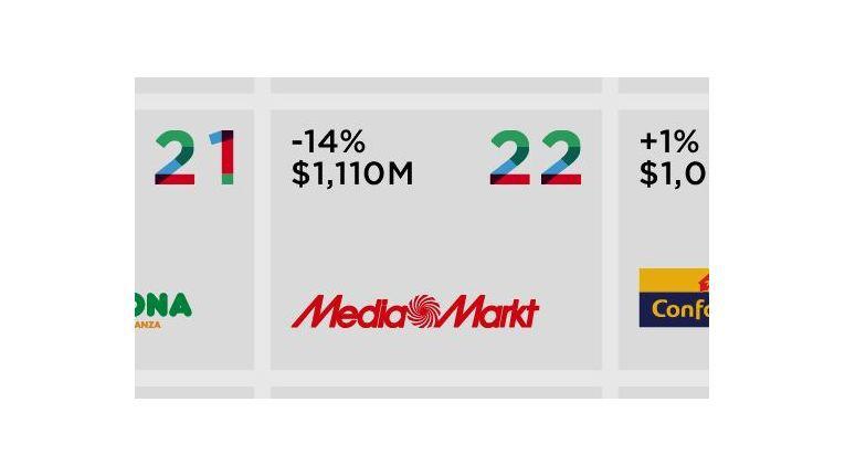Im europäischen Markenvergleich kommt Media Markt auf Platz 22.