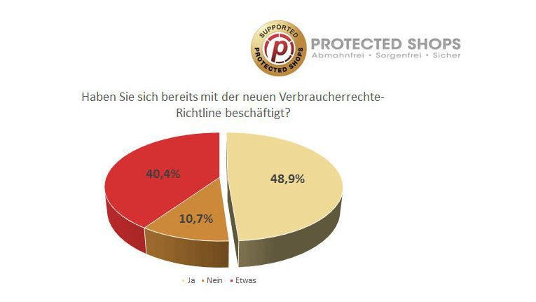 Eine Umfrage von Protected Shops ergeben, dasss nur die Hälfte der Online-Händler auf die neue Verbraucherrechte-Richtlinie (VRRL) vorbereitet ist.