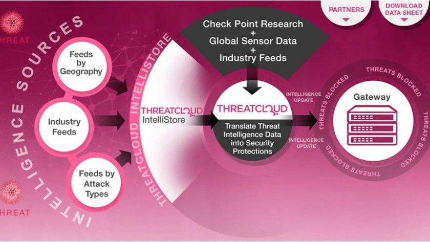 Check Point ThreatCloud IntelliStore: nutzt Informationsfeeds gegen unmittelbare IT-Bedrohungen.