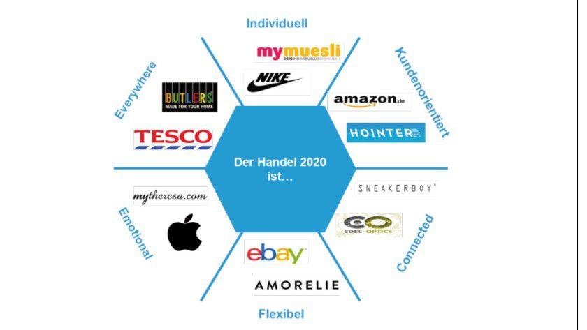Der Handel im jahre 2020 ist emotional, überall da, individuell, kundenorientiert, vernetzt und flexibel.