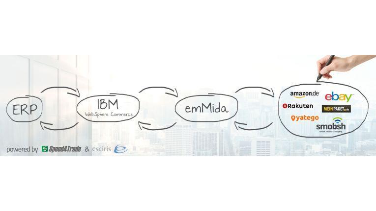 Die Integration von emMida aus dem Hause Speed4Trade in bestehende ERp- und Shop-Systeme.
