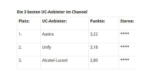Partnerprogramme im Vergleich: Die 3 besten UC-Anbieter