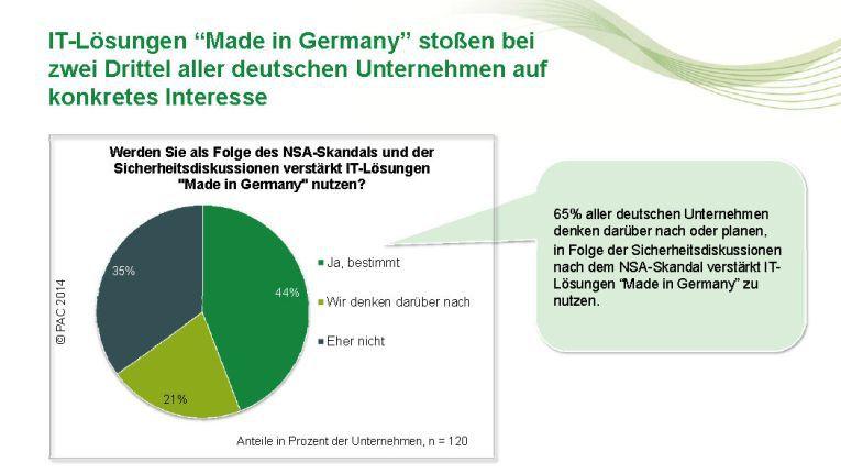 """65% aller deutschen Unternehmen denken darüber nachoder planen, in Folge der Sicherheitsdiskussionen nach dem NSA-Skandal verstärkt IT-Lösungen """"Made in Germany"""" zu nutzen."""