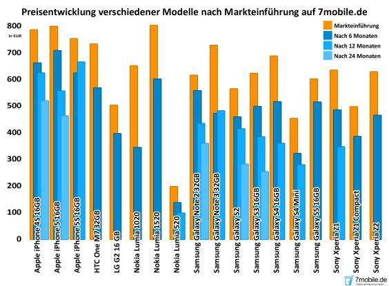 Von der Preisstabilität eines iPhones können die Windows-Telefone nur träumen: Quelle: 7mobile.de