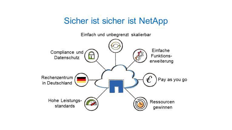 """NetApp vereint für das Angebot seine Technologie mit den Vorteilen der Cloud und der Servicequalität von """"Made in Germany"""", teilt das Unternehmen mit."""