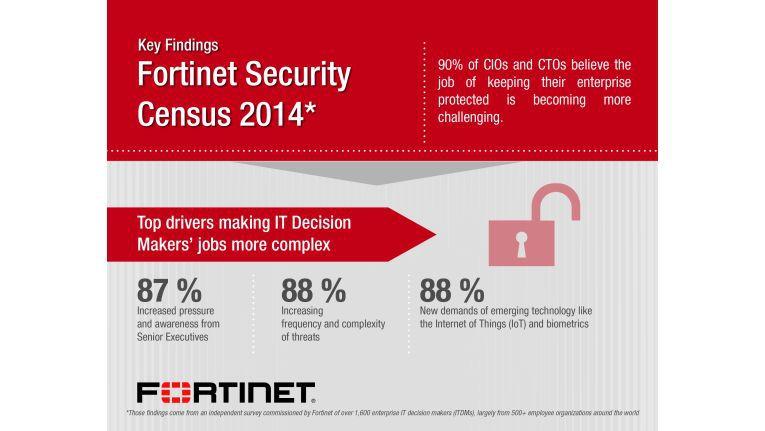 Für 90 Prozent der CIOs ist IT-Security essentiell. Das ist das wichtigste Ergebnis des Fortinet Security Census 2014.