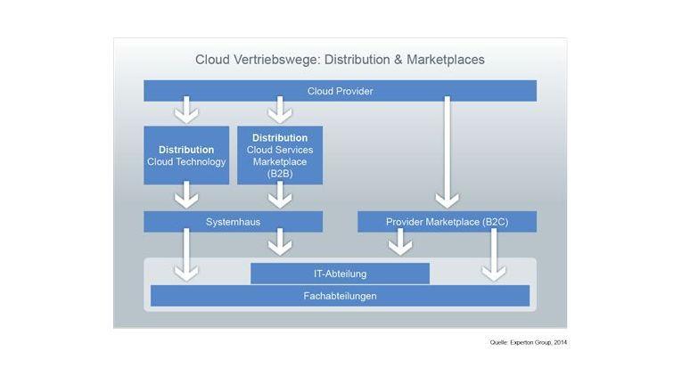 Cloud Vertriebswege: Distribution & Marktplätze.