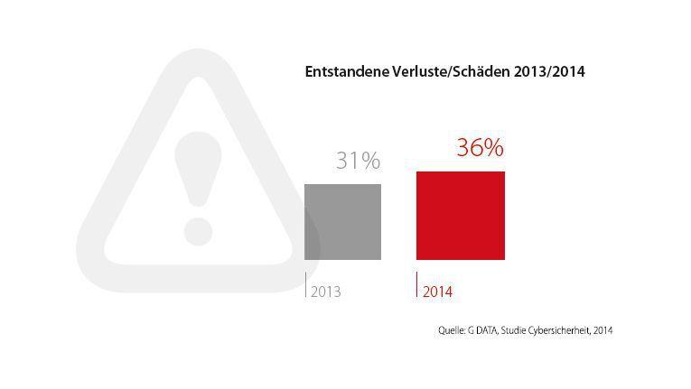 Gegenüber 2013 hat sich der Schaden duch Cyber-Kriminalität erhöht.