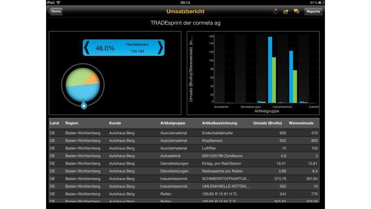 Die Daten aus der Branchenlösung TRADEsprint können längst mobil abgerufen werden. Mit speziellen Cloud-Lösungen sowie SAP HANA, das Echtzeitdaten liefern kann, wird die mobile Anwendung noch schneller und flexibler.