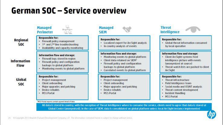 Übersicht der Dienste, die das German SOC von Hewlett-Packard erbringen kann.
