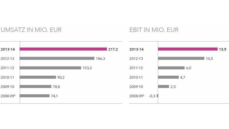 """""""Nachhaltig auf Erfolgskurs"""" titelt die All for One Steeb AG ihren Geschäftsbericht 2013/2014 und der Aufsichtsrat bestätigt darin ein """"sehr erfolgreiches Geschäftsjahr""""."""