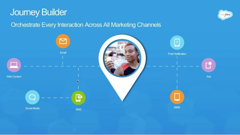 Customer Journey Builder nach Salesforce.