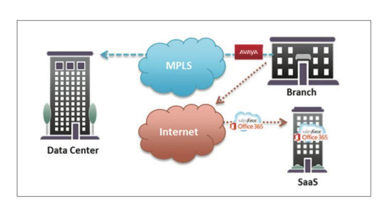 Hybrid Clouds nutzen oft eine komplexe Weitverkehrs-Infrastruktur (Enterprise WAN), basierend auf Internet-Verbindungen und MPLS-Connections.