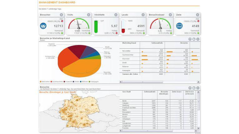 econdas Site Monitor - das Dashboard zur Ansteuerung der unterschiedlichen Kanäle