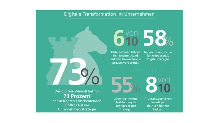 82 Prozent aller Unternehmen benötigen für einen erfolgreichen Transformationsprozesses deutlich höhere Budgets.
