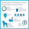 """Mobility-Studie von Pierre Audoin Consultants (PAC) und Computacenter zum """"Zeitgemäßen Arbeitsplatz"""""""