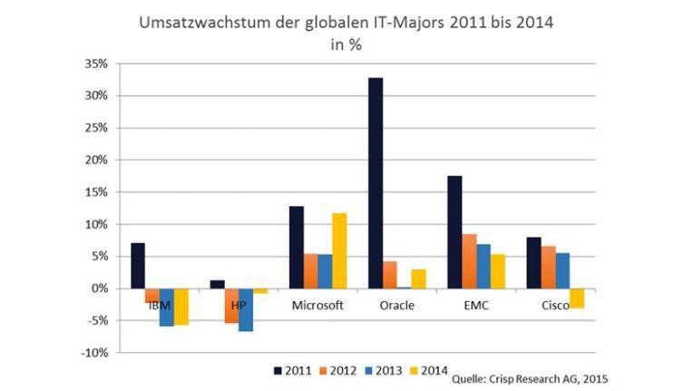 Ob HP, IBM, Oracle, Cisco, wohin man auch schaut, Spaß sieht anders aus.