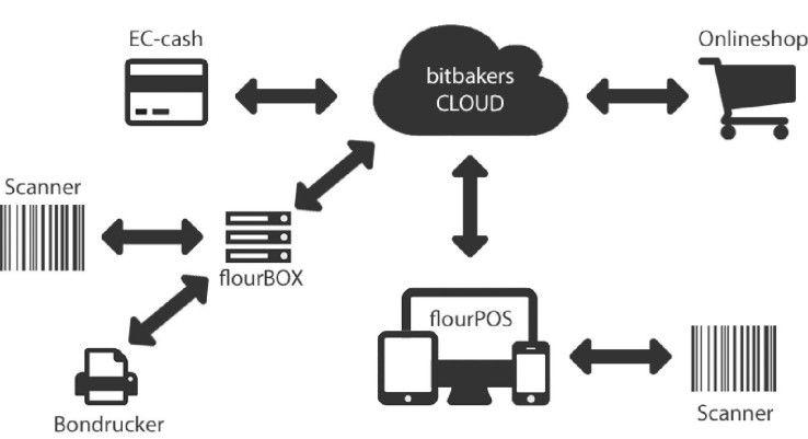So funktioniert bitbakers flour.io. Um die Bestände im Shop-System abzugleichen, ist keine ERP-Lösung nötig. Sobald sich der Bestand im Kassensystem ändert, erfolgt automatisch der Abgleich mit dem Shopsystem. Ein internes Netzwerk ist ebenfalls nicht erforderlich: Der Händler benötigt lediglich einen Internetzugang.