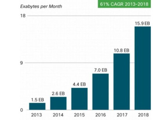 Globaler Mobile-Traffic beträgt 1,5 Exabytes pro Monat
