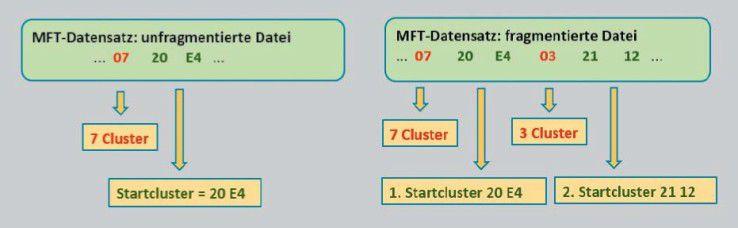Teil eines MFT-Eintrags (vereinfacht): Das System muss den Dateiinhalt aus Clustern einsammeln. die MFT zeigt nur die Anzahl der Cluster und die Kennziffer des Start-Clusters. Bei fragmentierten Fateien notiert die MFT mehrere Cluster-Blöcke.