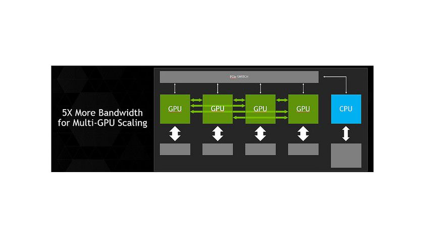 Nvidia NVLink: Konkurrenz zu PCI-Express-3.