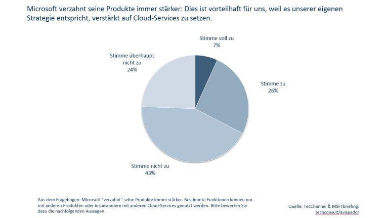 Weniger als ein Drittel der Befragten sehen in der engeren Verzahnung von Microsoft-Produkten einen Vorteil für sich.