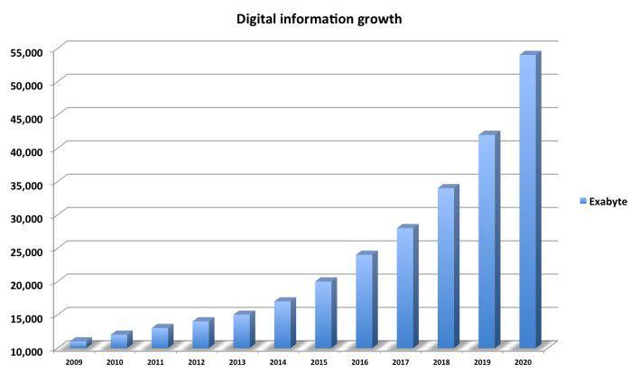 Storage Wachstum IDC