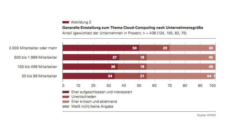 """44 Prozent der deutschen KMUs stehen dem Thema Cloud Computing noch """"eher kritisch und ablehnend"""" gegenüber. Quelle: """"Cloud Monitor 2013"""" des Branchenverbands Bitkom."""