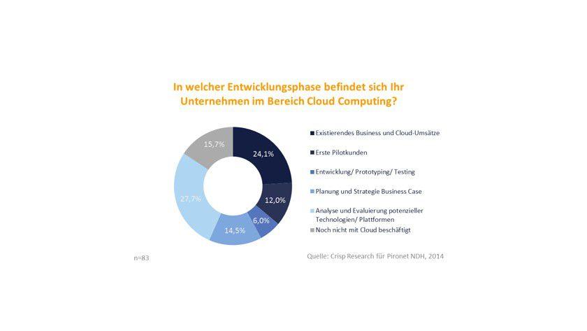 In welcher Entwicklungsphase befindet sich Ihr Unternehmen im Bereich Cloud-Computing?