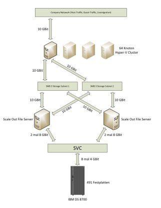 Vernetzt: In seinem Mega-Cluster-Test band die GAD erstmals den Scale-out File-Server in die Speicherarchitektur ein und nutzte das Übertragungsprotokoll SMB 3.0.