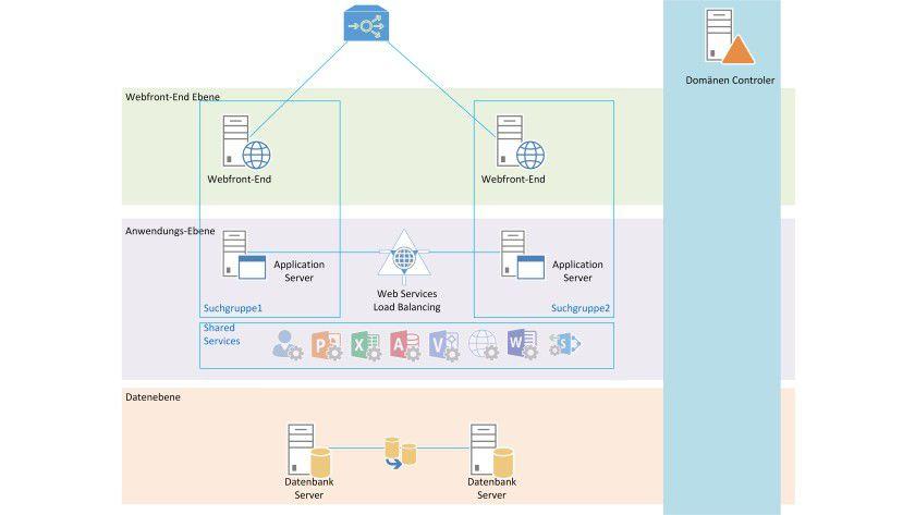 Typische redundante SharePoint-Architektur, bestehend aus zwei Web-Frontend (WFE)-Servern, zwei Anwendungsservern sowie zwei SQL-Servern.