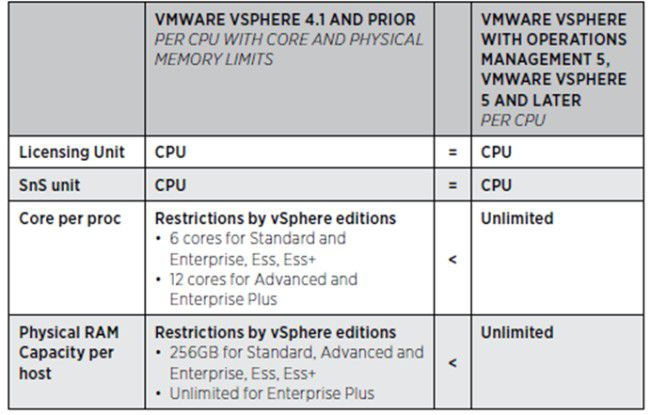 Übersichtlich: VMware vereinfacht mit vSphere 5 sein Lizenzmodell.