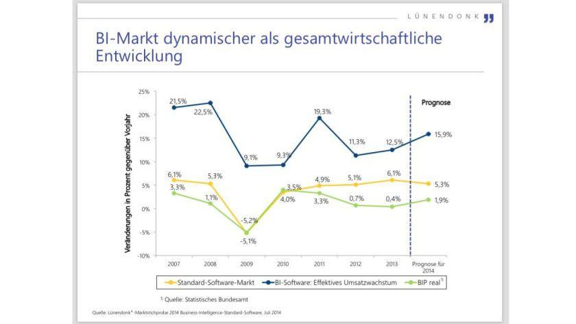 In Deutschland wächst der BI-Markt deutlich stärker als der IT-Gesamtmarkt. Quelle: Lu¨nendonk Marktstichprobe ?2014 ?Business-Intelligence-Standard-Software,? Juli ?2014.
