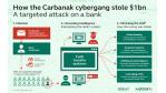 Report von Kaspersky Lab: Gang hinter Cyber-Bankraub immer noch aktiv - Foto: Kaspersky Lab