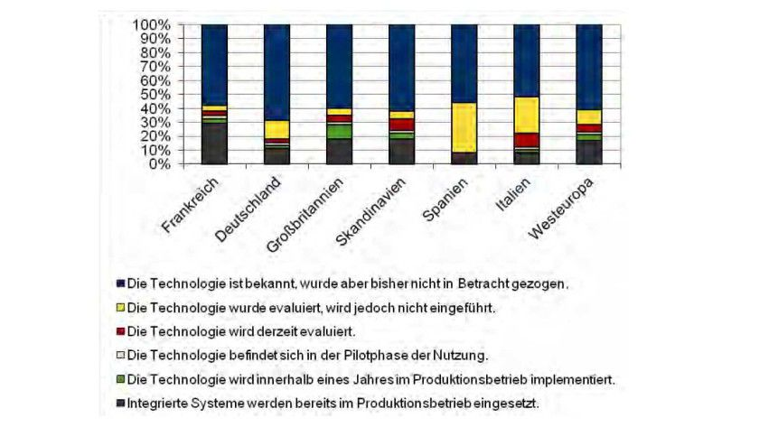 Studie: Deutsche Unternehmen hinken im Vergleich zu anderen westeuropäischen Unternehmen bei der Nutzung integrierter Systeme hinterher.