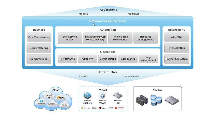vRealize-Architektur: vRealize ist eine Verwaltungsplattform für virtuelle Strukturen und Clouds.