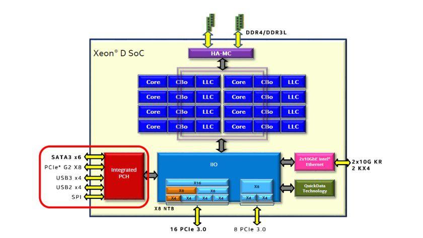 Intel Xeon D: Die SoC-Architektur im Detail.