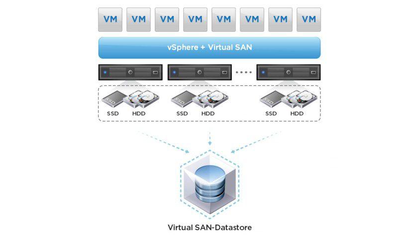 VirtualSAN bildet logische Speicher-Pools aus lokal an den ESXi-Hosts angeschlossenen DAS-/Flash-Discs.