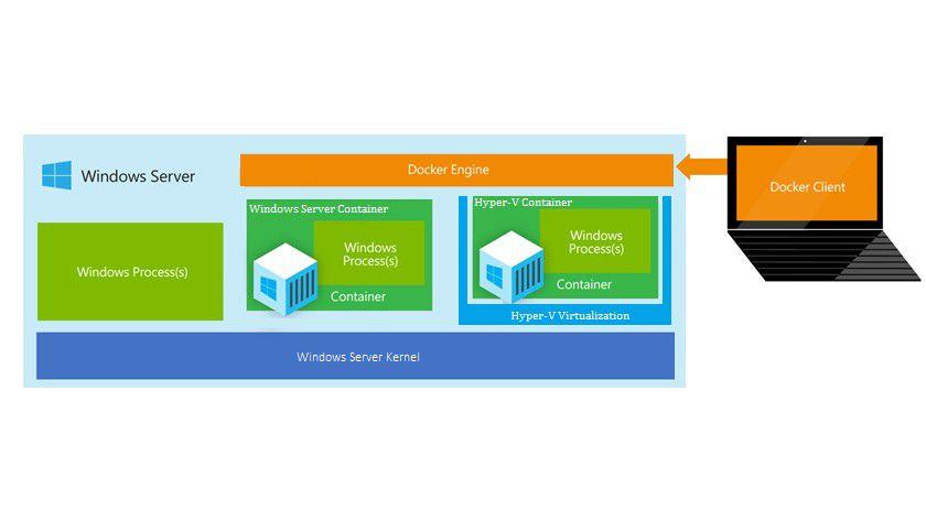 In Zukunft sollen Unternehmen wahlweise auch gut isolierte Hyper-V-Container einsetzen können.