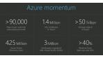 Microsoft Azure - Foto: Microsoft