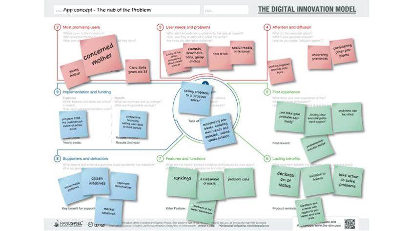 Modelle wie das Digital Innovation Model helfen digitalen Unternehmen, ihre Kunden zu verstehen und die Produkte an ihren Bedürfnissen auszurichten.