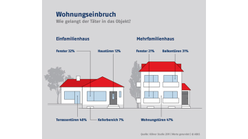 Smart-Home-Sicherheit
