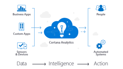 Microsoft Cortana Analytics Suite - gebündelte Datenanalyse: Business Intelligence aus der Cloud - Foto: Microsoft
