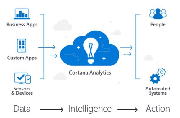Microsofts Cortana Analytics Suite verknüpft verschiedene Technologien wie Power BI, Machine Learning oder HD Insight.